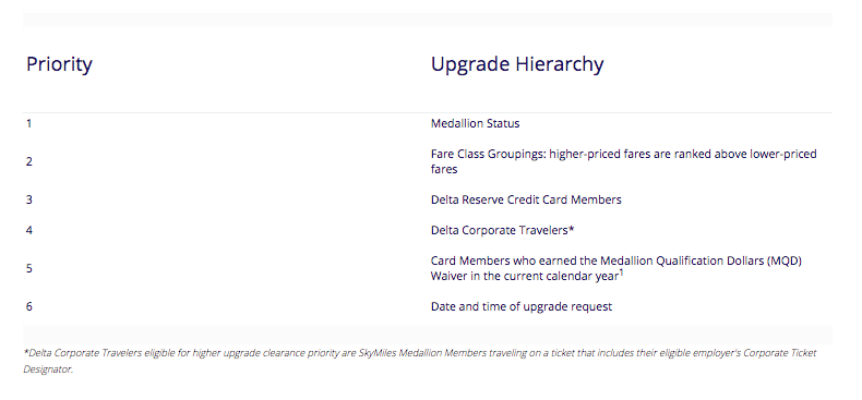 Medallion Upgrade Priority Structure