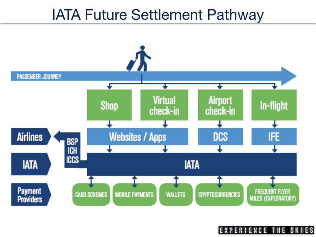 IATA Future Settlement Pathway