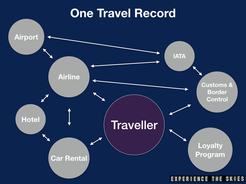 One Travel Record