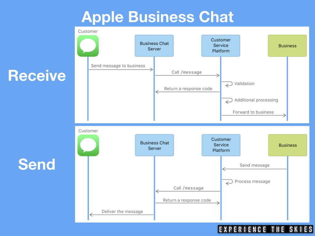 Apple Business Chat Receive and Sent Functions