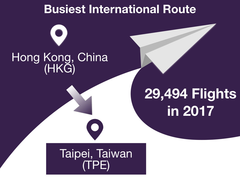 Busiest International Route in 2017