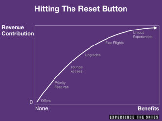 Hitting The Reset Button On Loyalty